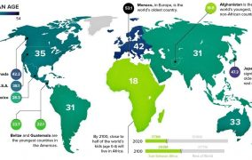 Mapped: The Median Age of the Population on Every Continent