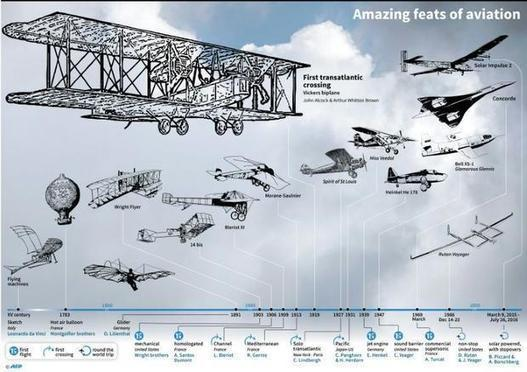 The first transatlantic flight 100 years ago -