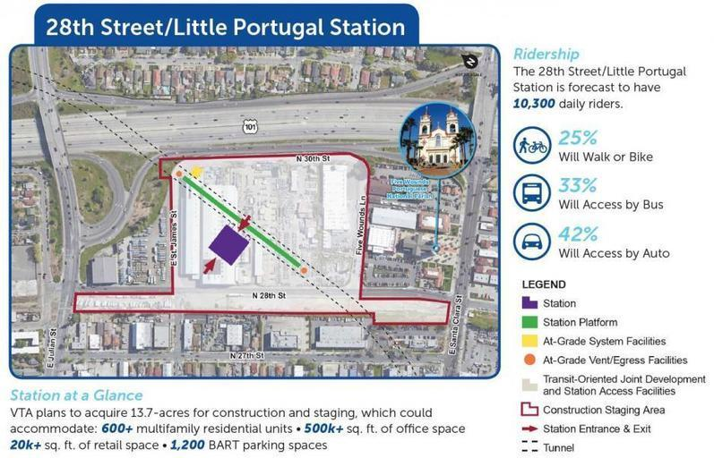 New 28th Street/Little Portugal Station | San Jose -
