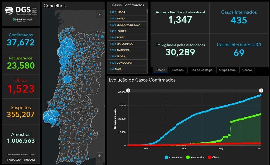 COVID 19: Portugal Update, 17 June -